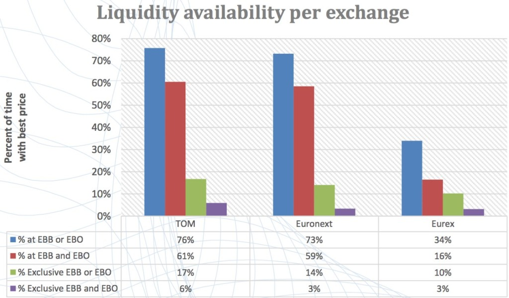 Major option trading exchanges us